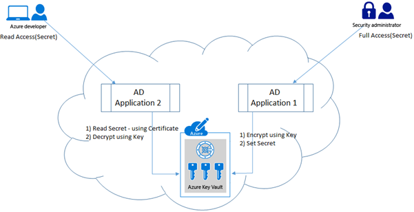 Azure Key Vault Implementation