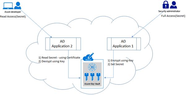 Azure Key Vault Implementation